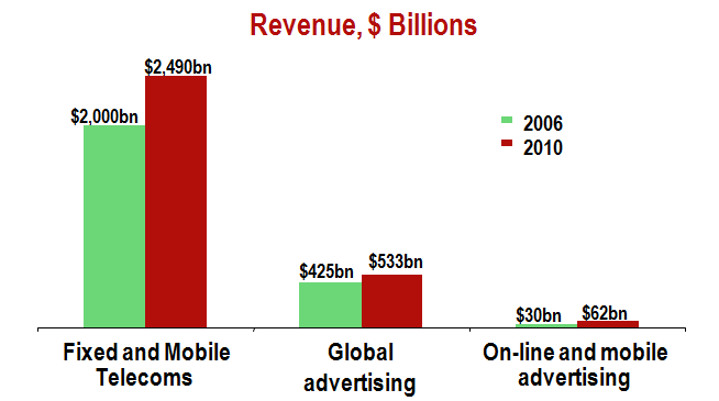 Advertising is too small to be the basis for a new business model