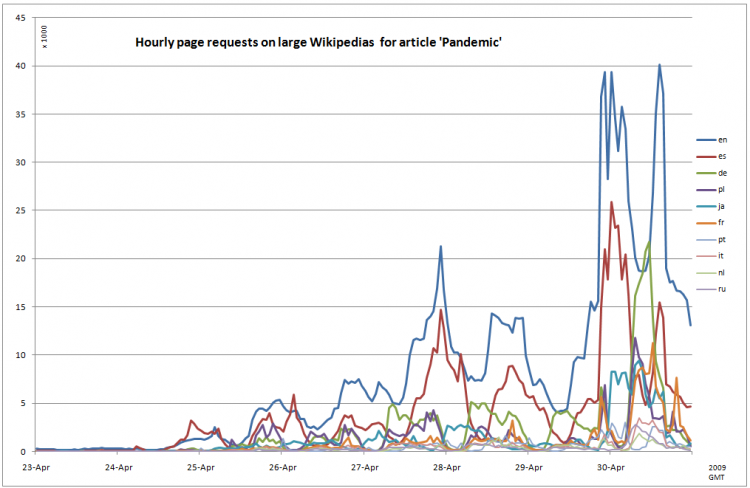 Hourly page requests on large Wikipedias  for article 'Pandemic'