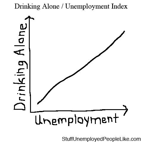 drinking-alone-unemployment-index