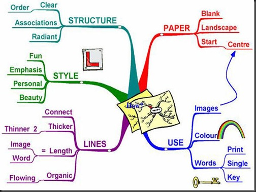 picture_mind_mapping_process