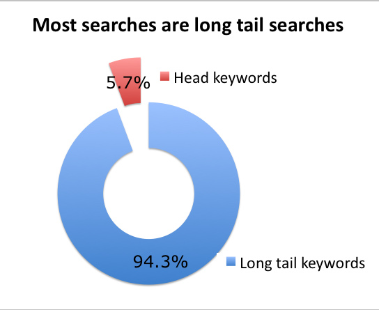 Amount of searches for Long Tail Keywords