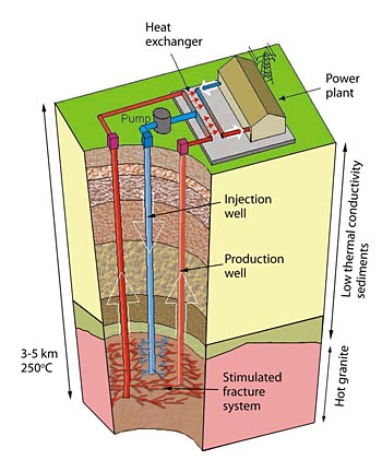 Electricity Generation from Hot Dry Rocks