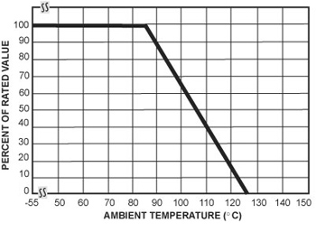 Figure 2. Current, energy and power derating curve
