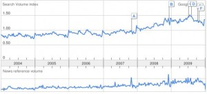 google trends 300x137 Why you should create a make money blogging blog