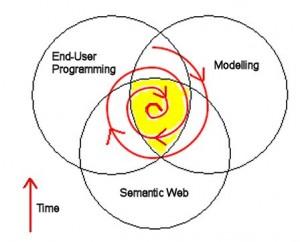 Semantic Attractor