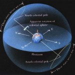 Motion of Constellations in the Night Sky