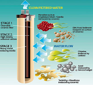 ceramic water filter cartridge