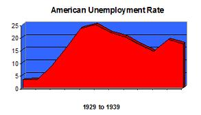 American Unemployment Rate