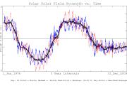solar polar field strength