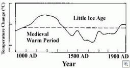 IPCC-1990-7c first report
