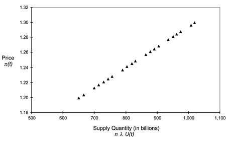 market offer curve