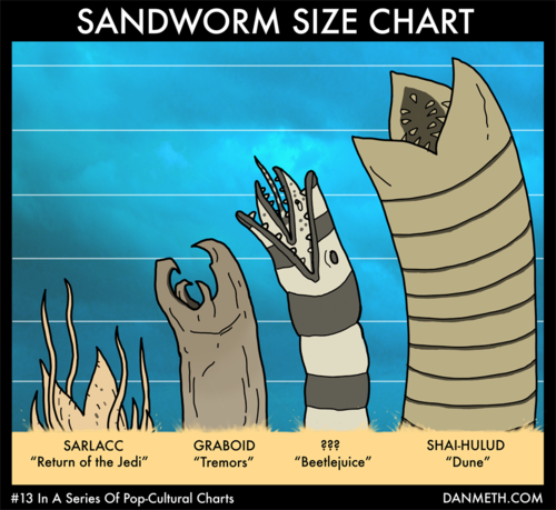 The 1980's were a glorious time to be a young sandworm actor in Hollywood.More Pop-Cultural Charts here!