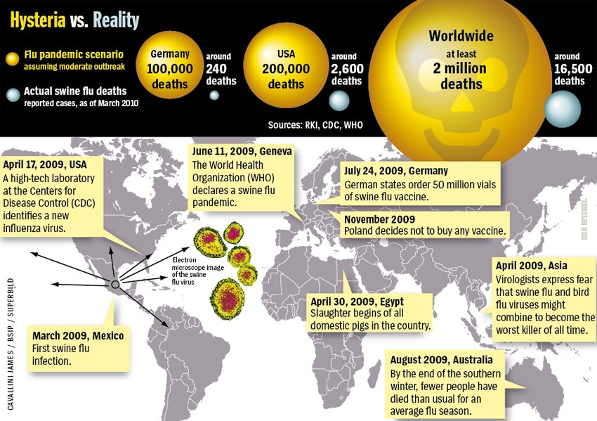 Hysteria vs. Reality - Reconstruction of a Mass Hysteria - The Swine Flu Panic of 2009 By DER SPIEGEL Staff March 12, 2010