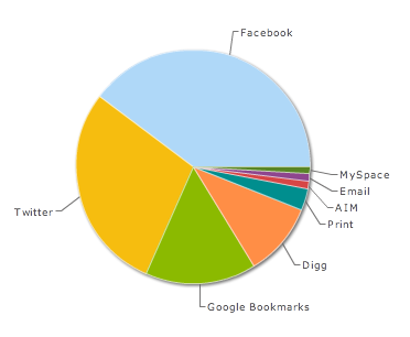 AddThis Sharing Stats