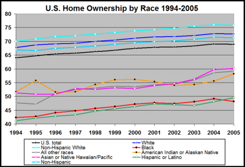 Home Ownership by Race - (US Census Bureau)