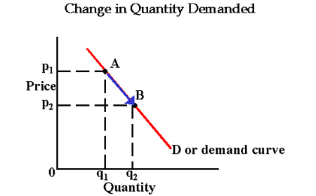 Market demand-What is the market demand? - ( in step by step ) .