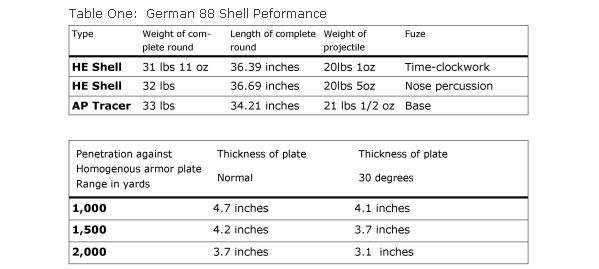 performance table 88 cm shell