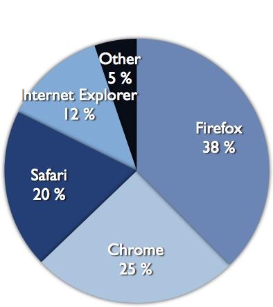 Web browsers used by Gobbbledygook readers (August 2011)