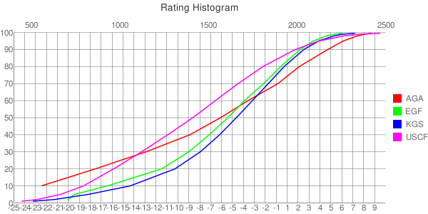 Rating histogram