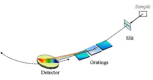 Optical Components of an XES Spectrometer