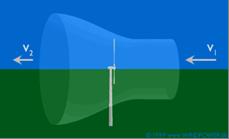 deflexão que a turbina provoca no escoamento