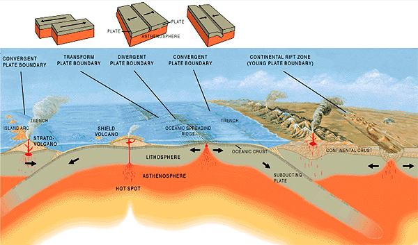 GEROM - Tectonic plate processes