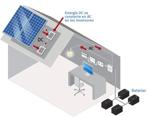 instalacion de sistema fotovoltaico en red rural
