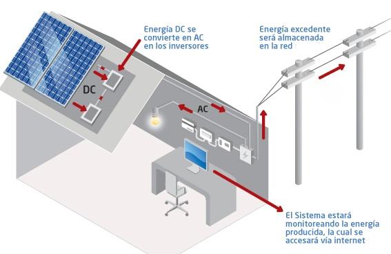 Instalacion sistema fotovoltaico a red local de energia electrica