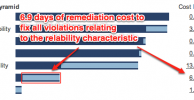 SQALE Remediation Costs to Reduce Risk