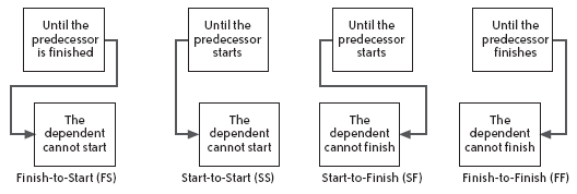 Types of predecessor