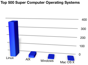 Top 500 Super Computers