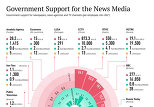 Government Support for the News Media