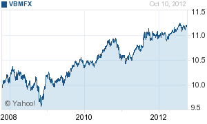 Vanguard Total Bond Market Index Inv (VBMFX)