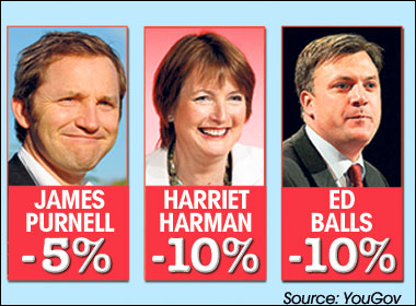 Things could be worse ... their minus ratings show how much Labour's chances would fall if these MPs became leader