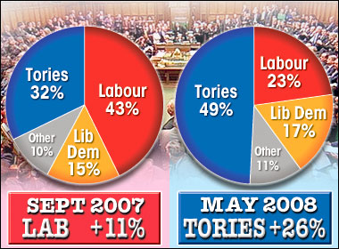 Eight month meltdown ... poll shows how Labour's lead over Tories has collapsed under Brown