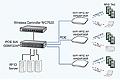网件医疗物联网统一基础架构平台