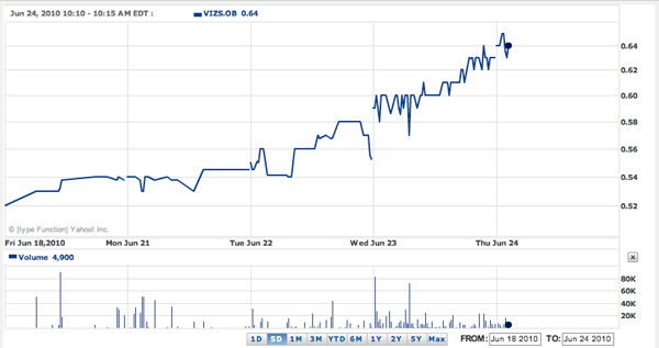 vizs stock chart Stock Watch (OTC:VIZS)
