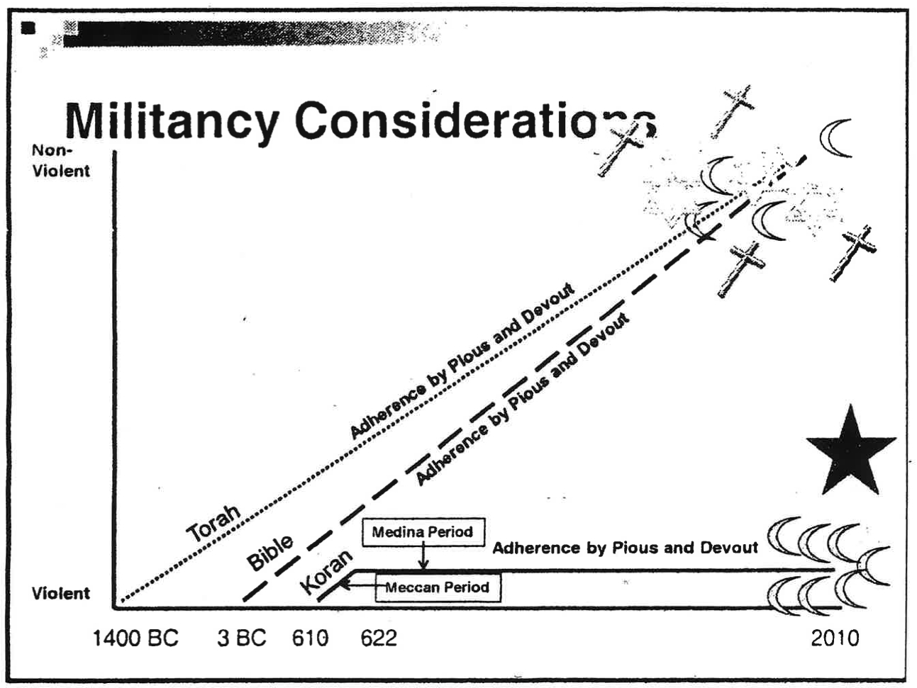 Muslims and Militancy Considerations of the FBI