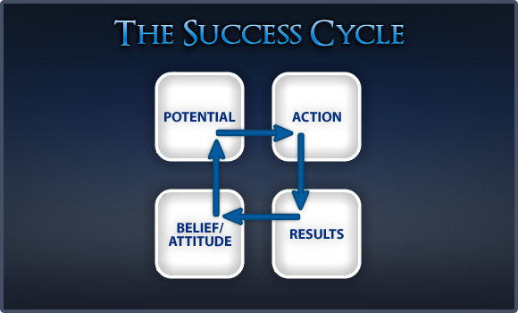 Blogging Success Cycle