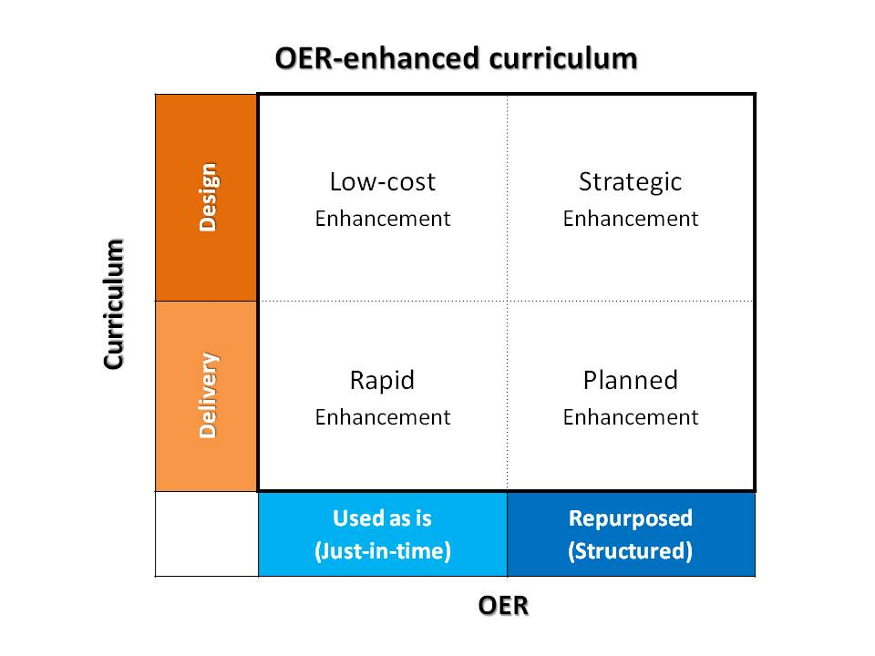 EVOL-OER: The Evolution of Open Educational Resources