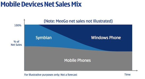 Nokia's Transition between Symbian and WP7