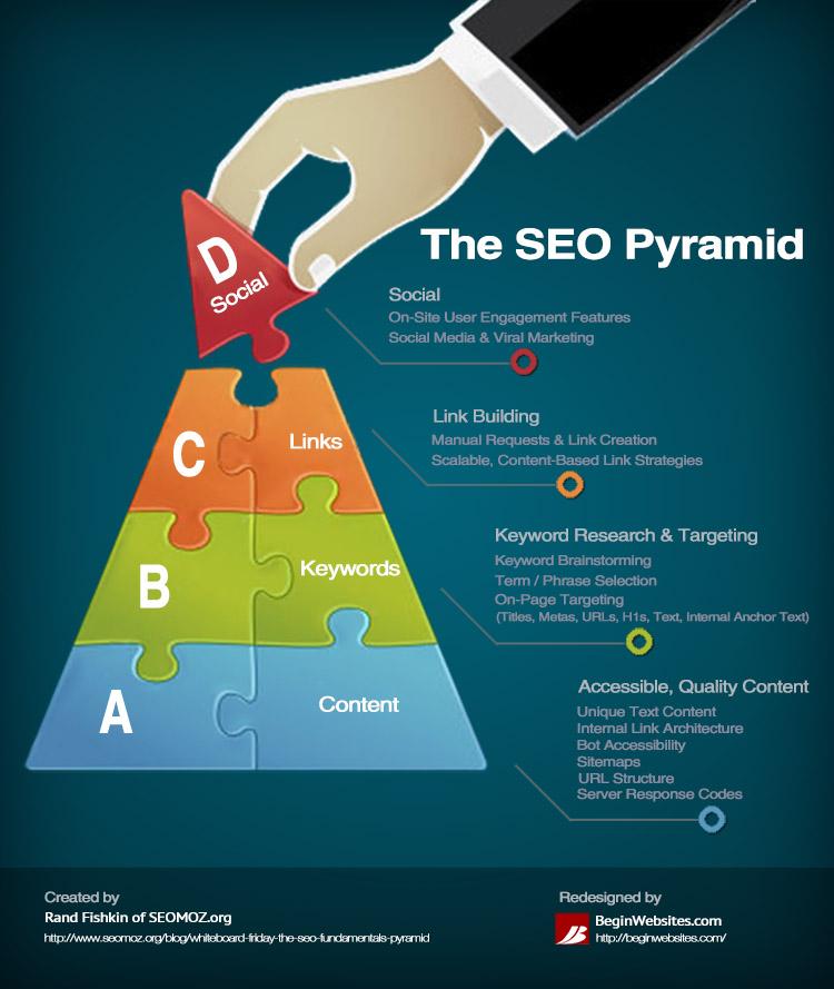 The SEO Pyramid Infographic