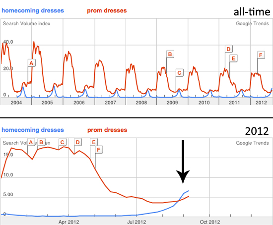 Homecoming dress search trends