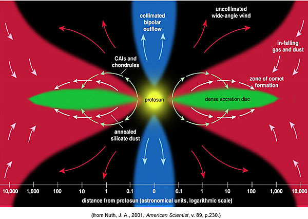 Schematic diagram of active accretion of primitive solar nebula, from Nuth, 2001