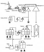 Esquema del proceso de fabricación de la cal