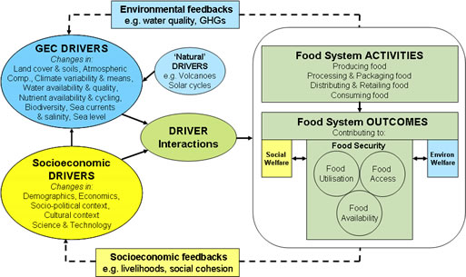 Driver Flow Chart