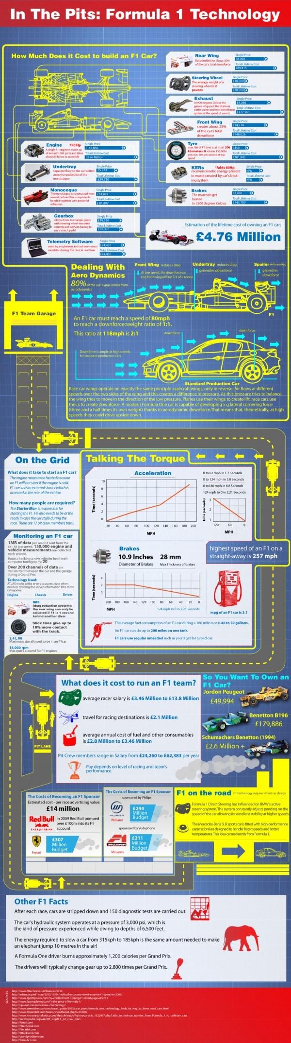 F1 Technology Cost