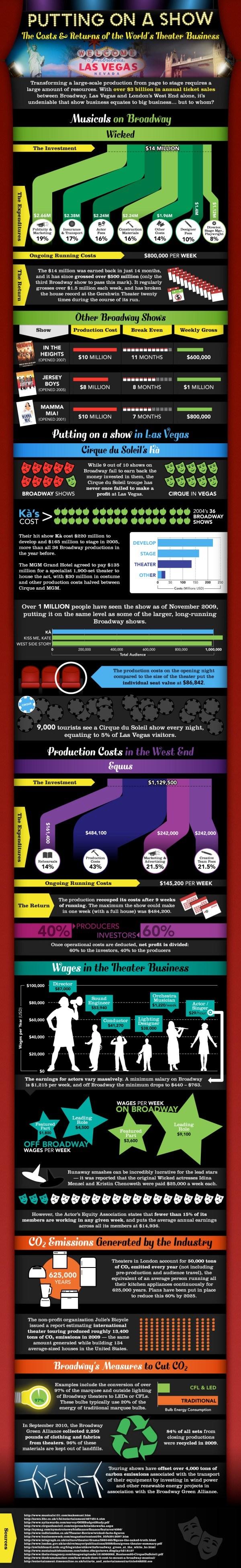 Broadway Music Cost
