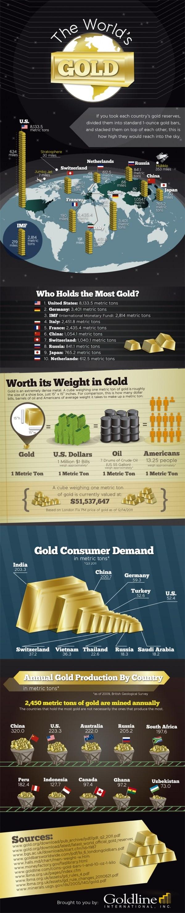 World's Gold Reserves Supply