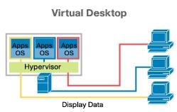 Gestión del almacenamiento en una infraestructura VDI